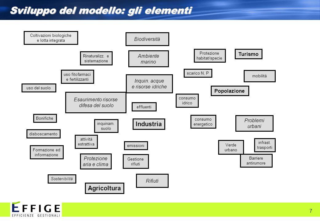 Sviluppo del modello: gli elementi 7 Biodiversità Ambiente marino Inquin. acque e risorse idriche disboscamento uso del suolo consumo idrico scarico N