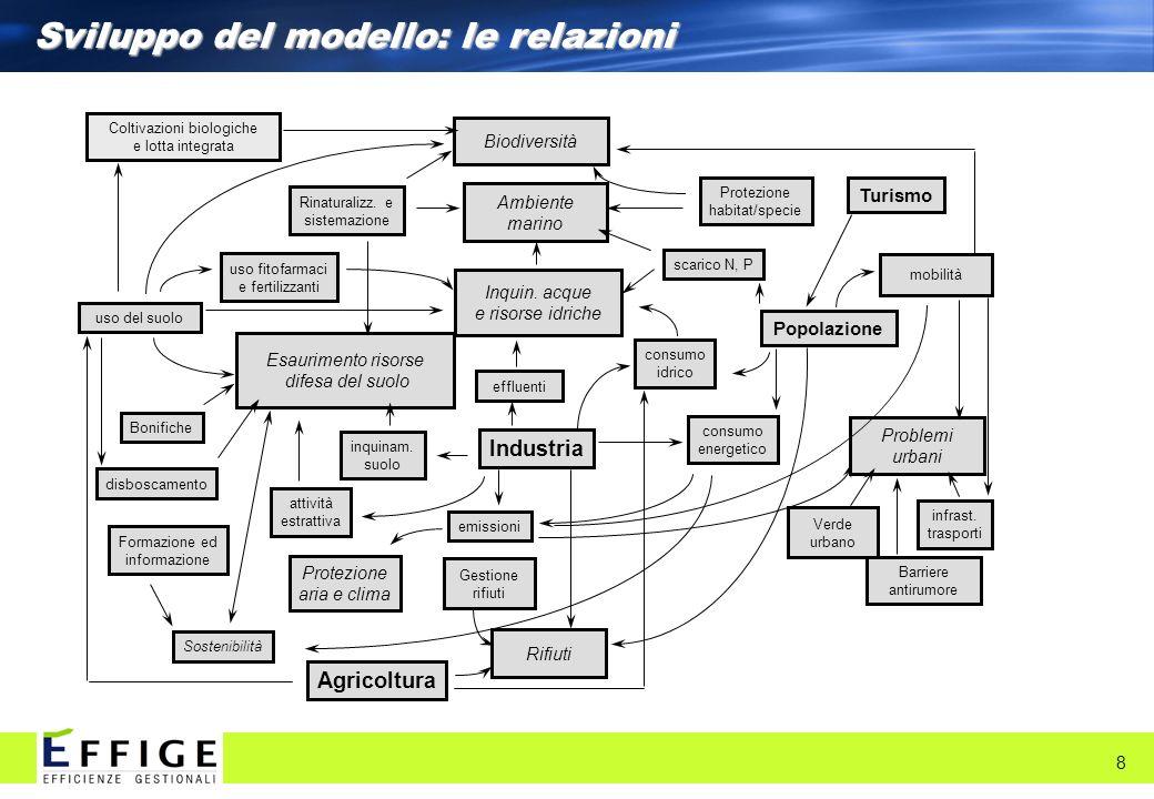 Sviluppo del modello: le relazioni 8 Biodiversità Ambiente marino Inquin. acque e risorse idriche disboscamento uso del suolo consumo idrico scarico N