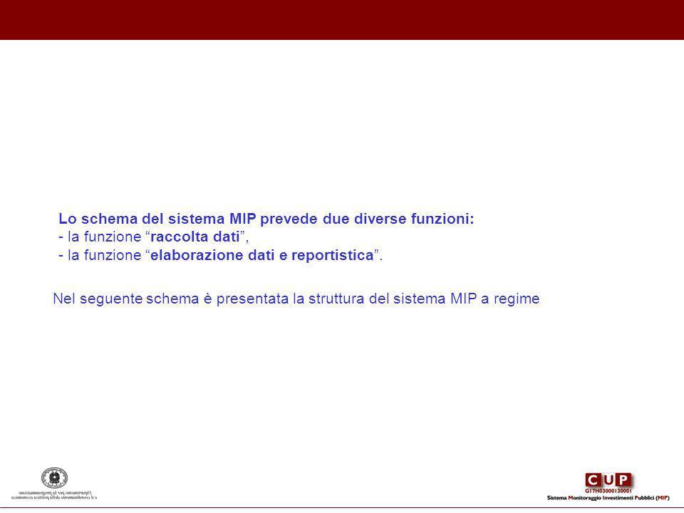 Nel seguente schema è presentata la struttura del sistema MIP a regime Lo schema del sistema MIP prevede due diverse funzioni: - la funzione raccolta