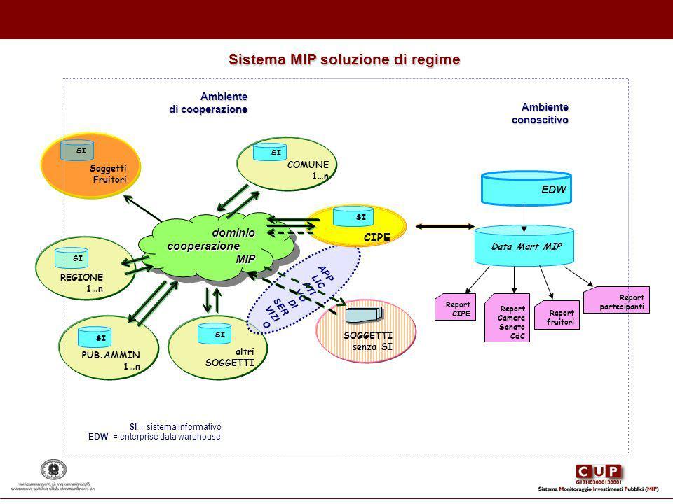 SI = sistema informativo EDW = enterprise data warehouse Ambienteconoscitivo EDW Data Mart MIP Report Camera Senato CdC Report fruitori Report parteci