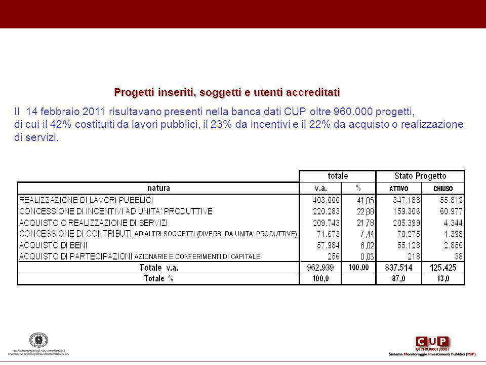 Progetti inseriti, soggetti e utenti accreditati Il 14 febbraio 2011 risultavano presenti nella banca dati CUP oltre 960.000 progetti, di cui il 42% c