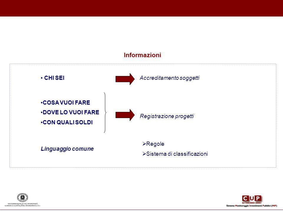 CHI SEI CHI SEI Accreditamento soggetti Registrazione progetti Linguaggio comune Regole Sistema di classificazioni COSA VUOI FARECOSA VUOI FARE DOVE L