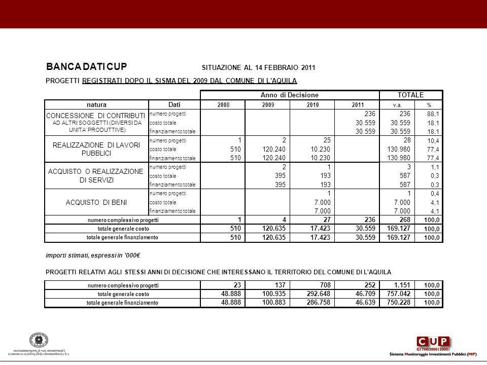 BANCA DATI CUP SITUAZIONE AL 14 FEBBRAIO 2011 PROGETTIREGISTRATI DOPO IL SISMA DEL 2009 DAL COMUNE DI L'AQUILA naturaDati 2008200920102011v.a. % numer