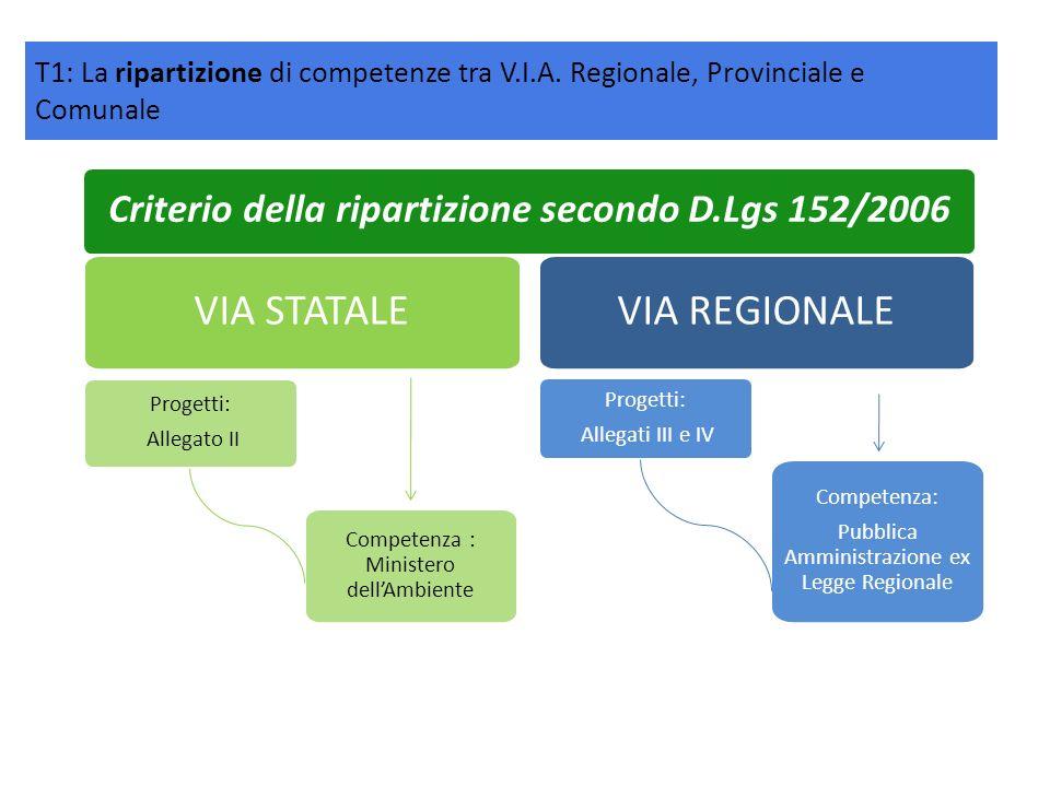Criterio della ripartizione secondo D.Lgs 152/2006 VIA STATALE Progetti: Allegato II Competenza : Ministero dellAmbiente VIA REGIONALE Progetti: Alleg