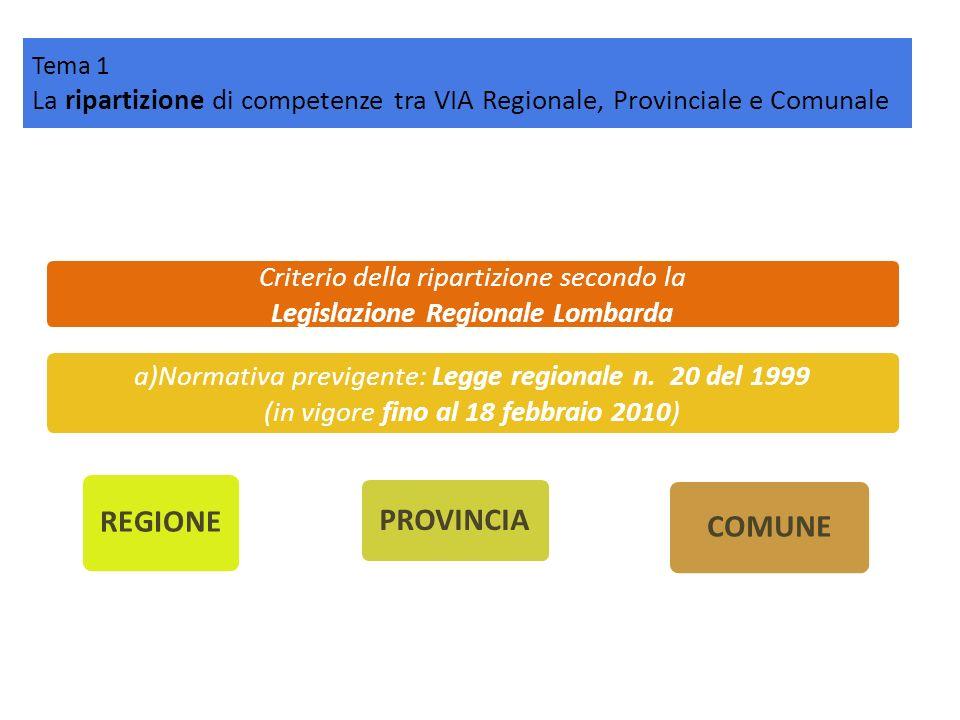 Tema 1 La ripartizione di competenze tra VIA Regionale, Provinciale e Comunale Criterio della ripartizione secondo la Legislazione Regionale Lombarda