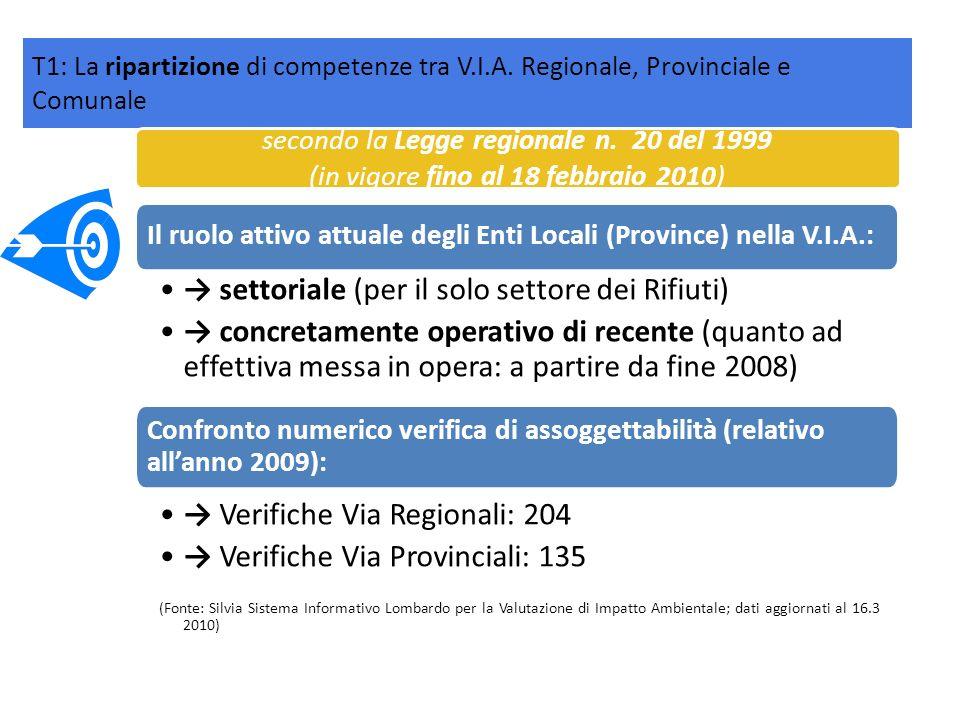 Il ruolo attivo attuale degli Enti Locali (Province) nella V.I.A.: settoriale (per il solo settore dei Rifiuti) concretamente operativo di recente (qu