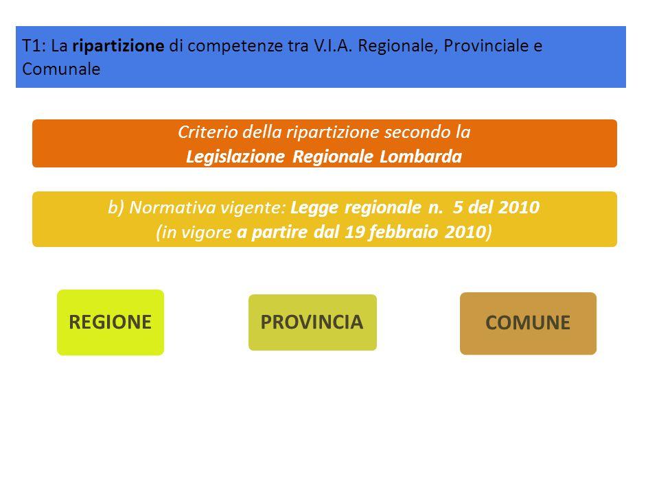 Criterio della ripartizione secondo la Legislazione Regionale Lombarda b) Normativa vigente: Legge regionale n. 5 del 2010 (in vigore a partire dal 19