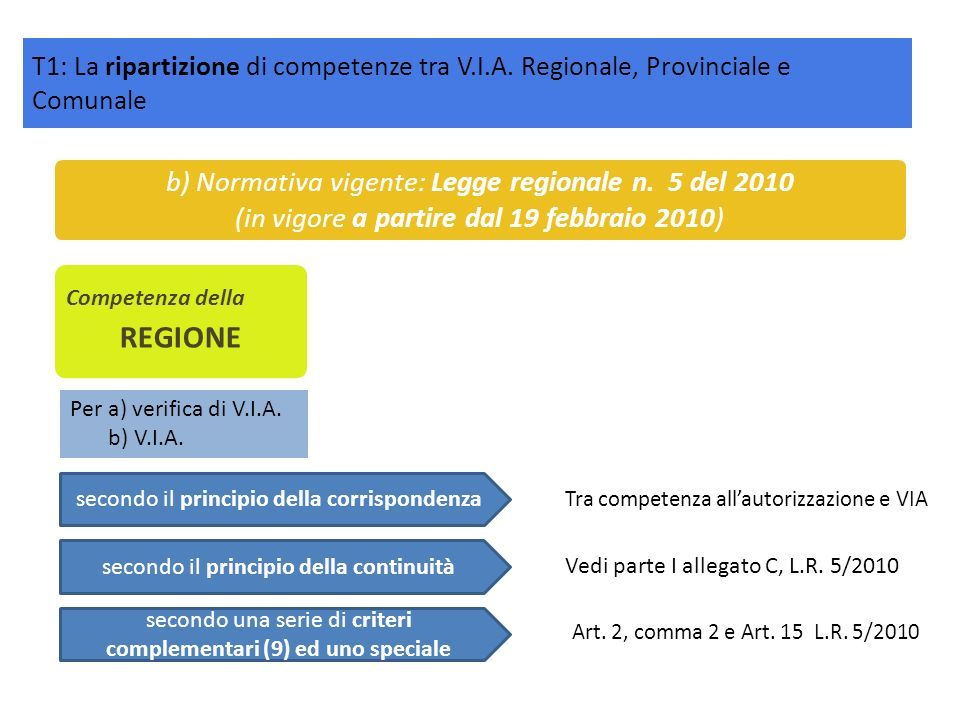 Competenza della REGIONE b) Normativa vigente: Legge regionale n. 5 del 2010 (in vigore a partire dal 19 febbraio 2010) secondo il principio della cor