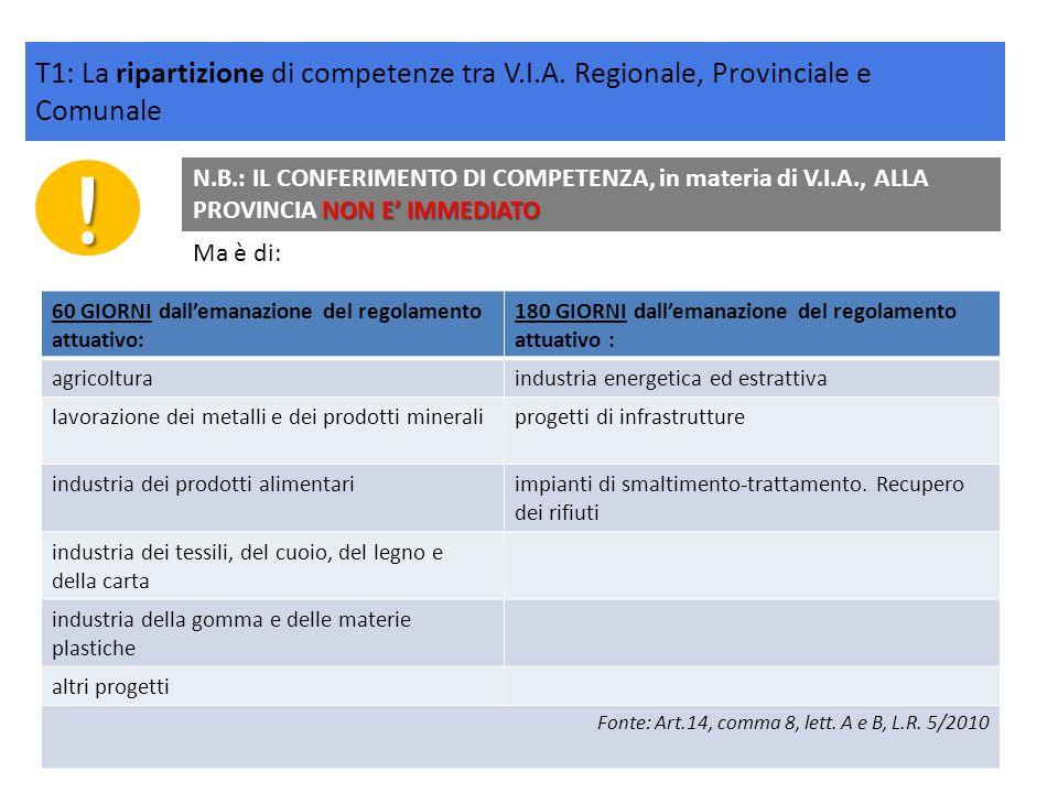 ! NON E IMMEDIATO N.B.: IL CONFERIMENTO DI COMPETENZA, in materia di V.I.A., ALLA PROVINCIA NON E IMMEDIATO 60 GIORNI dallemanazione del regolamento a