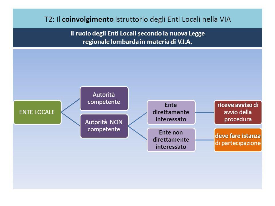 T2: Il coinvolgimento istruttorio degli Enti Locali nella VIA Il ruolo degli Enti Locali secondo la nuova Legge regionale lombarda in materia di V.I.A