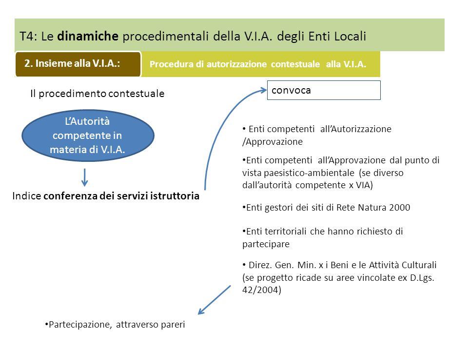 T4: Le dinamiche procedimentali della V.I.A. degli Enti Locali Indice conferenza dei servizi istruttoria convoca Il procedimento contestuale LAutorità