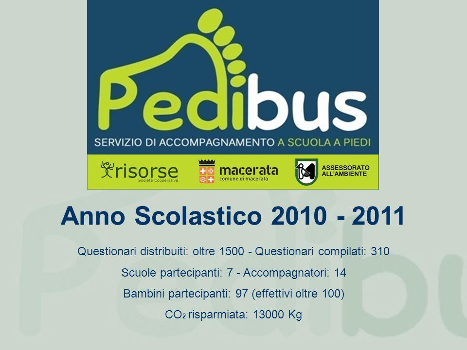 Anno Scolastico 2010 - 2011 Questionari distribuiti: oltre 1500 - Questionari compilati: 310 Scuole partecipanti: 7 - Accompagnatori: 14 Bambini partecipanti: 97 (effettivi oltre 100) CO 2 risparmiata: 13000 Kg