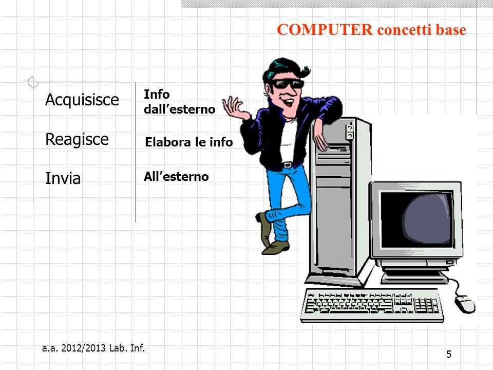 5 COMPUTER concetti base Acquisisce Reagisce Invia Info dallesterno Elabora le info Allesterno a.a.