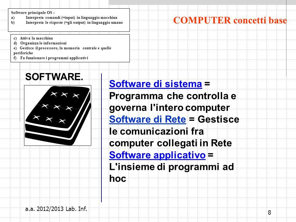8 c) Attiva la macchina d) Organizza le informazioni e) Gestisce il processore, la memoria centrale e quelle periferiche f) Fa funzionare i programmi applicativi SOFTWARE.