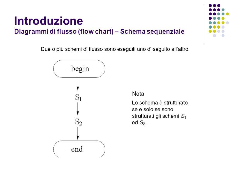 Introduzione Diagrammi di flusso (flow chart) – Schema sequenziale