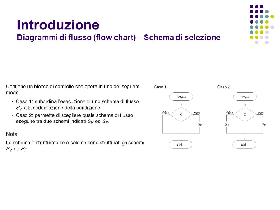 Introduzione Diagrammi di flusso (flow chart) – Schema di selezione