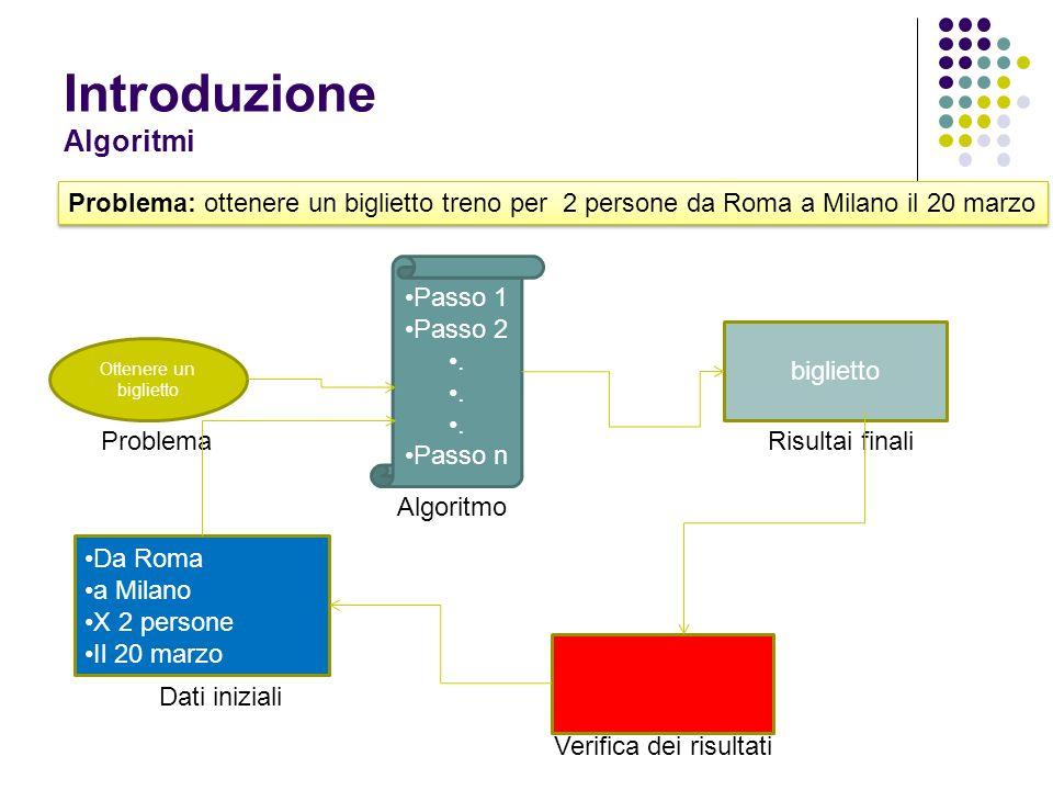 Introduzione Algoritmi Ottenere un biglietto Passo 1 Passo 2. Passo n biglietto Da Roma a Milano X 2 persone Il 20 marzo Problema: ottenere un bigliet