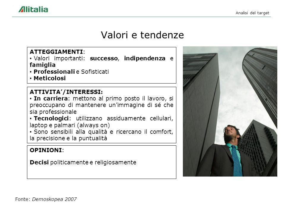 Valori e tendenze Analisi del target Fonte: Demoskopea 2007 ATTEGGIAMENTI: Valori importanti: successo, indipendenza e famiglia Professionali e Sofist
