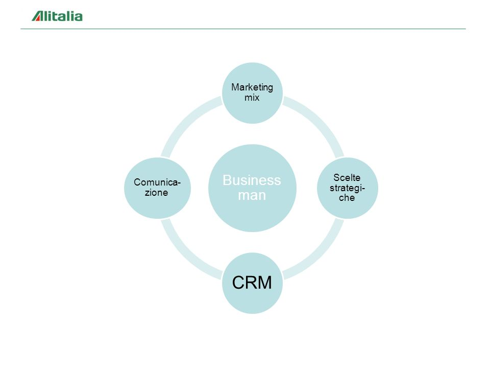 Business man Marketing mix Scelte strategi- che CRM Comunica- zione