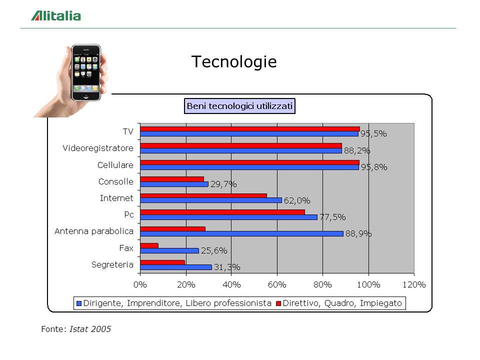 Tecnologie Fonte: Istat 2005