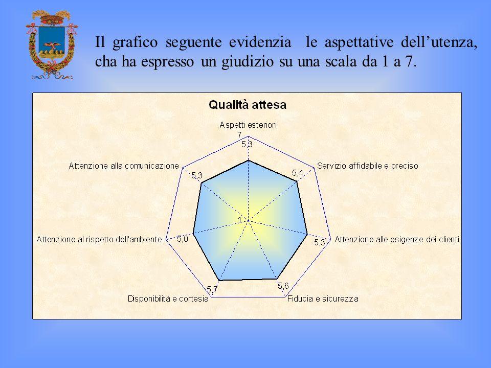 Il grafico seguente evidenzia le aspettative dellutenza, cha ha espresso un giudizio su una scala da 1 a 7.