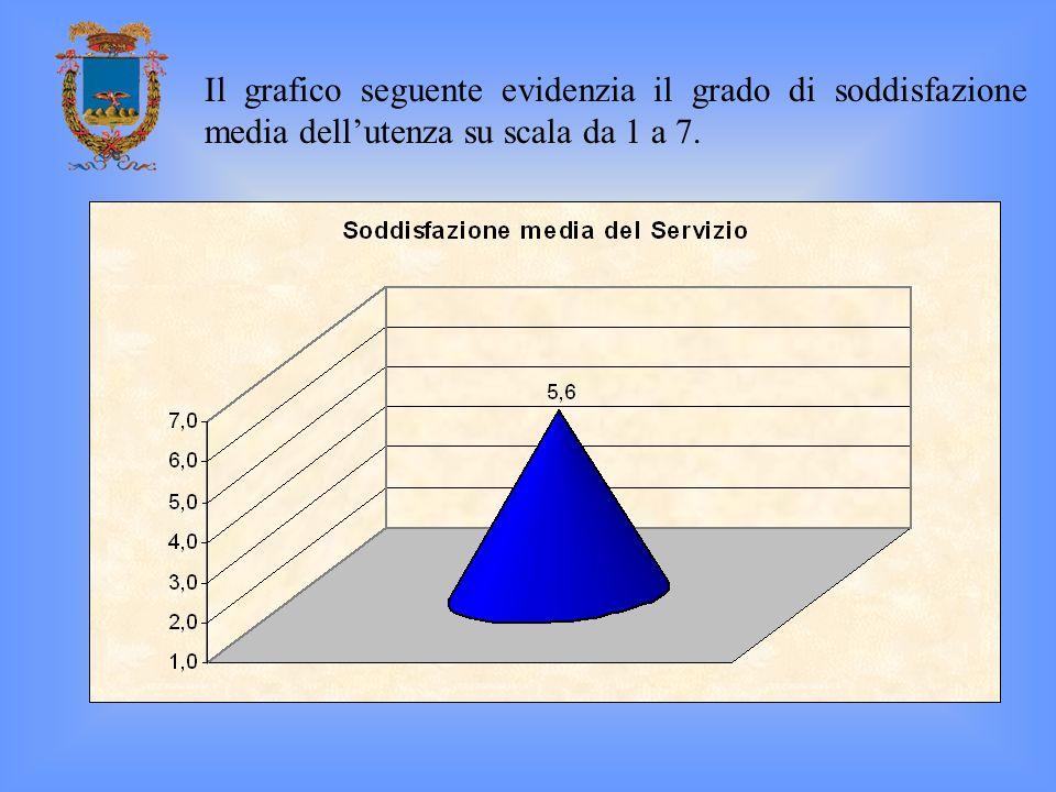Il grafico seguente evidenzia il grado di soddisfazione media dellutenza su scala da 1 a 7.