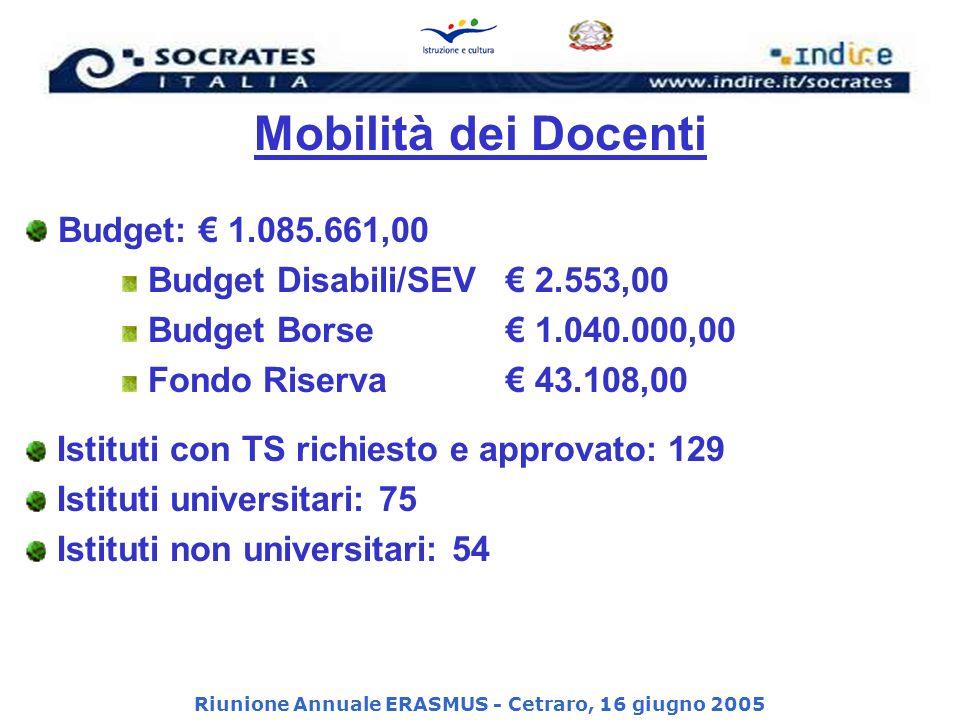 Riunione Annuale ERASMUS - Cetraro, 16 giugno 2005 Mobilità dei Docenti Budget: 1.085.661,00 Budget Disabili/SEV 2.553,00 Budget Borse 1.040.000,00 Fondo Riserva 43.108,00 Istituti con TS richiesto e approvato: 129 Istituti universitari: 75 Istituti non universitari: 54