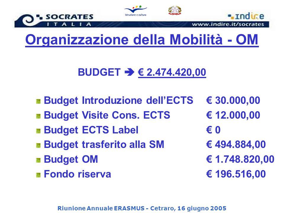 Riunione Annuale ERASMUS - Cetraro, 16 giugno 2005 Organizzazione della Mobilità - OM BUDGET 2.474.420,00 Budget Introduzione dellECTS 30.000,00 Budget Visite Cons.