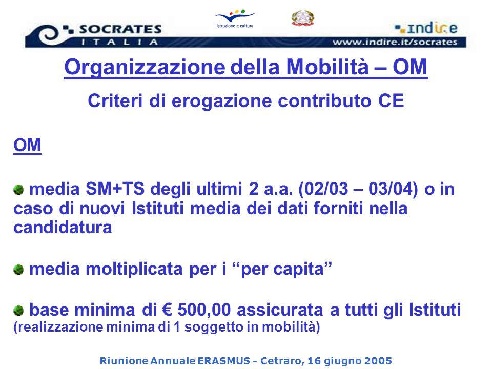 Riunione Annuale ERASMUS - Cetraro, 16 giugno 2005 Organizzazione della Mobilità – OM Criteri di erogazione contributo CE OM media SM+TS degli ultimi 2 a.a.