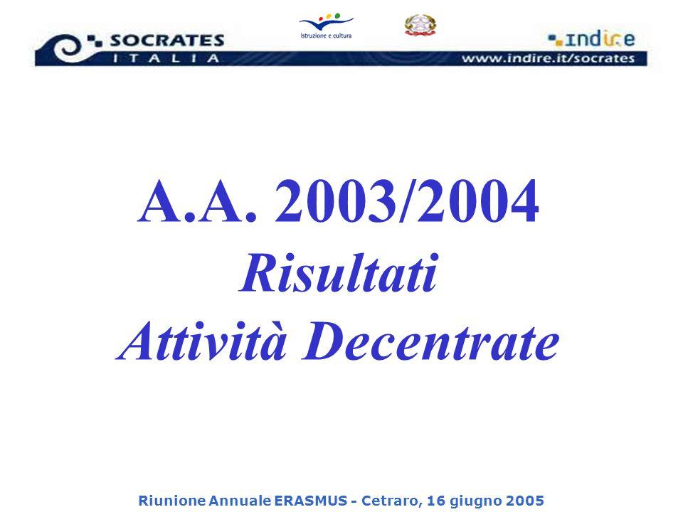 Riunione Annuale ERASMUS - Cetraro, 16 giugno 2005 A.A. 2003/2004 Risultati Attività Decentrate