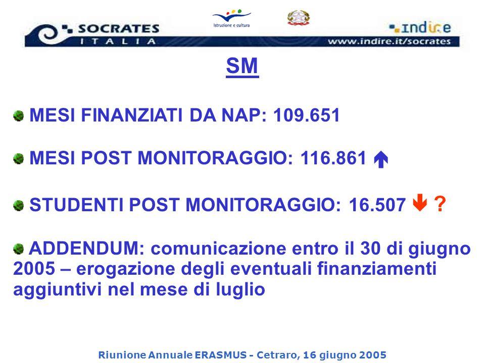 Riunione Annuale ERASMUS - Cetraro, 16 giugno 2005 SM MESI FINANZIATI DA NAP: 109.651 MESI POST MONITORAGGIO: 116.861 STUDENTI POST MONITORAGGIO: 16.507 .