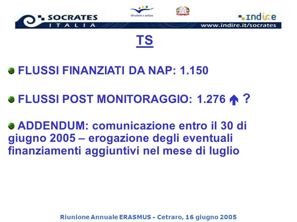 Riunione Annuale ERASMUS - Cetraro, 16 giugno 2005 Controllo Finanziario SM – documenti controllati Accordo Bilaterale, Accordo Istituto/studente (ed eventuale documentazione relativa a richieste e autorizzazioni di prolungamento delle mensilità studenti).