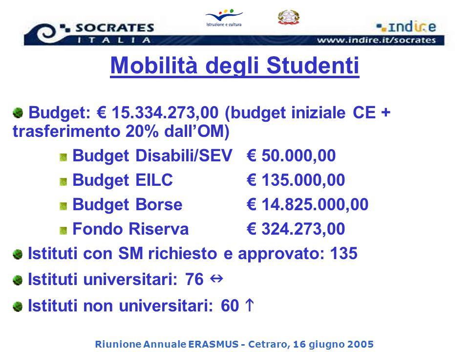 Riunione Annuale ERASMUS - Cetraro, 16 giugno 2005 Mobilità degli Studenti Budget: 15.334.273,00 (budget iniziale CE + trasferimento 20% dallOM) Budget Disabili/SEV 50.000,00 Budget EILC 135.000,00 Budget Borse 14.825.000,00 Fondo Riserva 324.273,00 Istituti con SM richiesto e approvato: 135 Istituti universitari: 76 Istituti non universitari: 60