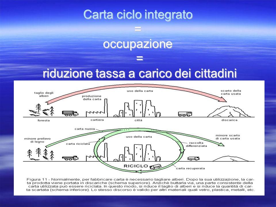 Plastica ciclo integrato = occupazione = riduzione tassa a carico dei cittadini