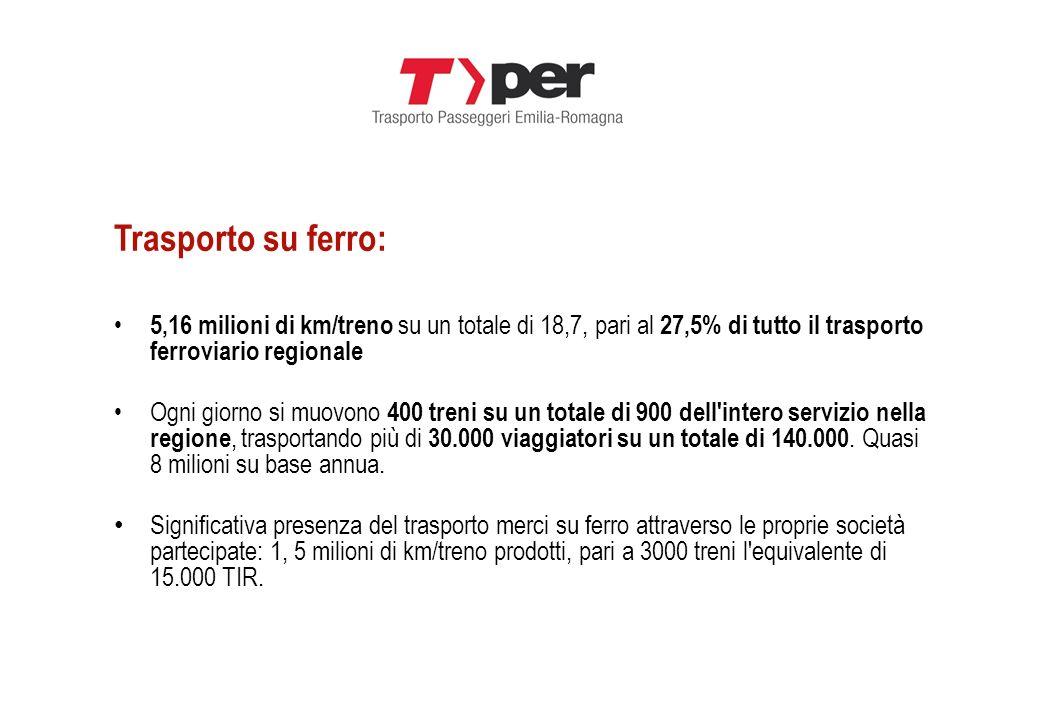 Trasporto su ferro: 5,16 milioni di km/treno su un totale di 18,7, pari al 27,5% di tutto il trasporto ferroviario regionale Ogni giorno si muovono 40
