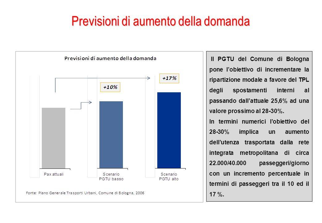 Previsioni di aumento della domanda Il PGTU del Comune di Bologna pone lobiettivo di incrementare la ripartizione modale a favore del TPL degli sposta