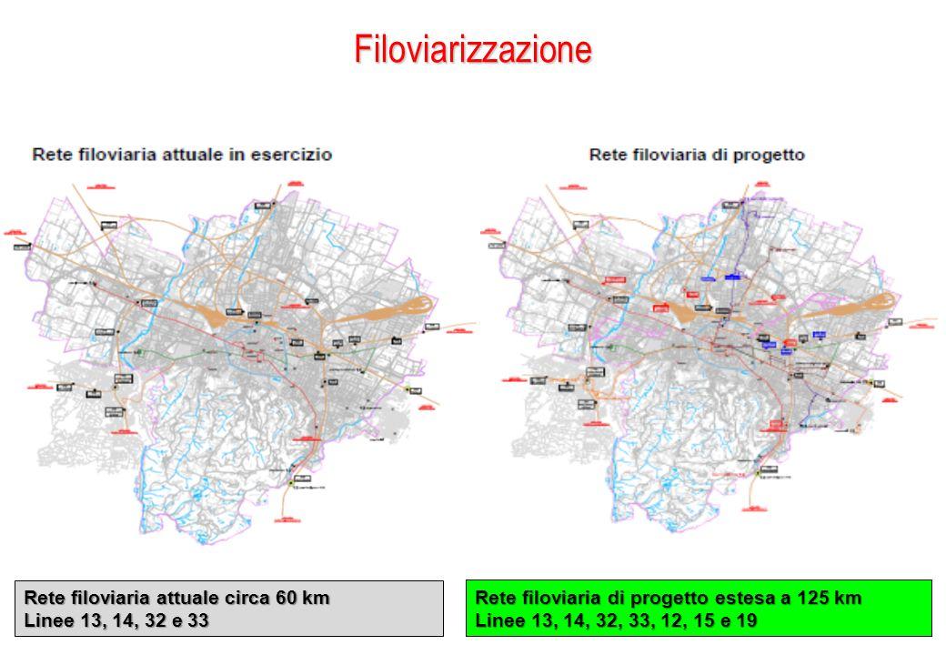 Filoviarizzazione Rete filoviaria di progetto estesa a 125 km Linee 13, 14, 32, 33, 12, 15 e 19 Rete filoviaria attuale circa 60 km Linee 13, 14, 32 e
