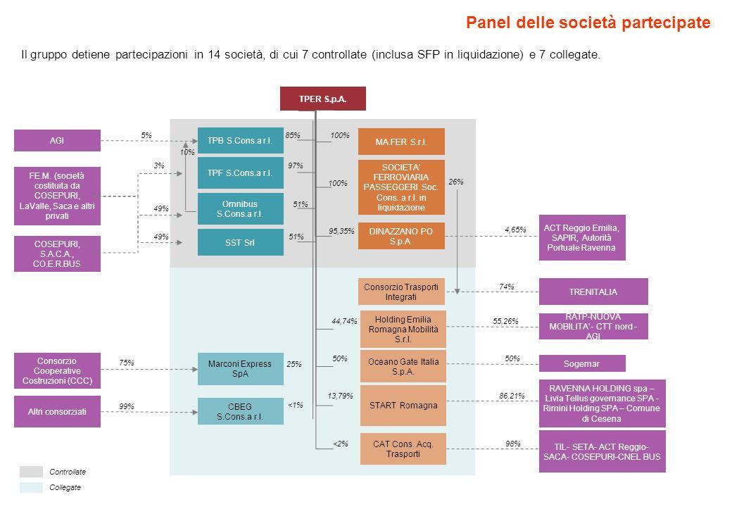 Panel delle società partecipate TPER S.p.A. TPB S.Cons.a r.l. SOCIETA FERROVIARIA PASSEGGERI Soc. Cons. a r.l. in liquidazione Omnibus S.Cons.a r.l. 1