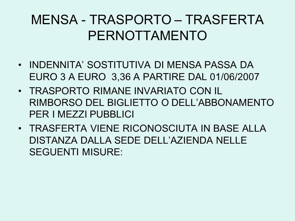 MENSA - TRASPORTO – TRASFERTA PERNOTTAMENTO INDENNITA SOSTITUTIVA DI MENSA PASSA DA EURO 3 A EURO 3,36 A PARTIRE DAL 01/06/2007 TRASPORTO RIMANE INVAR