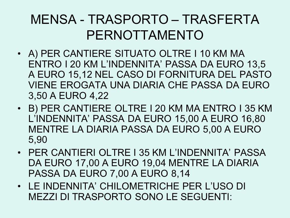 MENSA - TRASPORTO – TRASFERTA PERNOTTAMENTO A) PER CANTIERE SITUATO OLTRE I 10 KM MA ENTRO I 20 KM LINDENNITA PASSA DA EURO 13,5 A EURO 15,12 NEL CASO