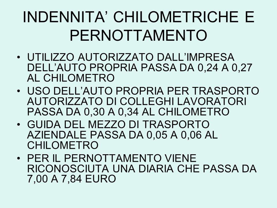 INDENNITA CHILOMETRICHE E PERNOTTAMENTO UTILIZZO AUTORIZZATO DALLIMPRESA DELLAUTO PROPRIA PASSA DA 0,24 A 0,27 AL CHILOMETRO USO DELLAUTO PROPRIA PER