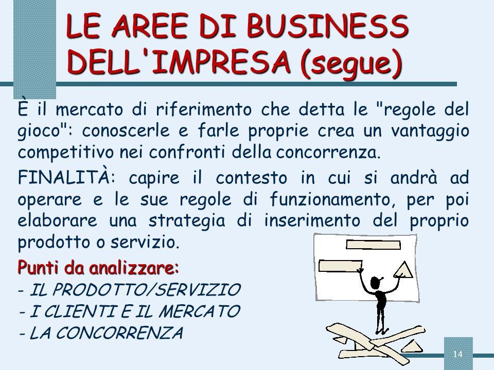 14 LE AREE DI BUSINESS DELL'IMPRESA (segue) È il mercato di riferimento che detta le