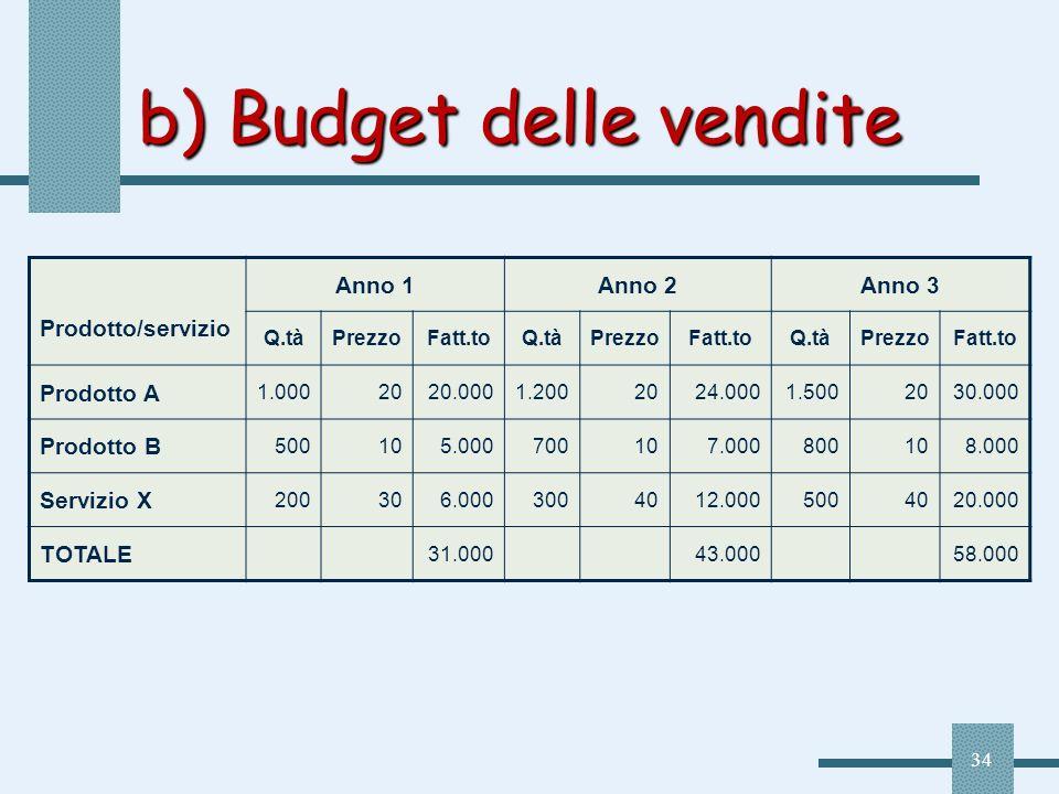 34 b) Budget delle vendite Prodotto/servizio Anno 1Anno 2Anno 3 Q.tàPrezzoFatt.toQ.tàPrezzoFatt.toQ.tàPrezzoFatt.to Prodotto A 1.0002020.0001.2002024.