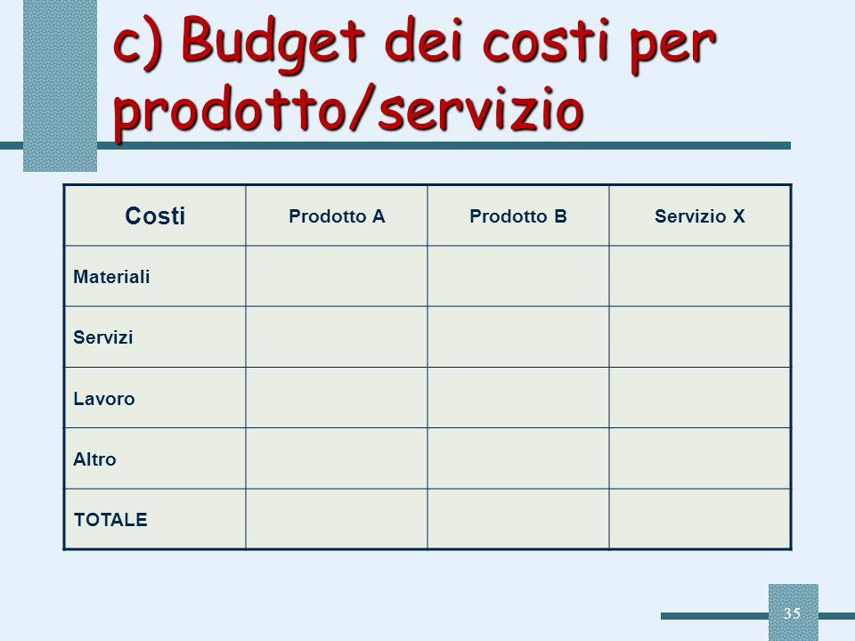 35 c) Budget dei costi per prodotto/servizio Costi Prodotto AProdotto BServizio X Materiali Servizi Lavoro Altro TOTALE