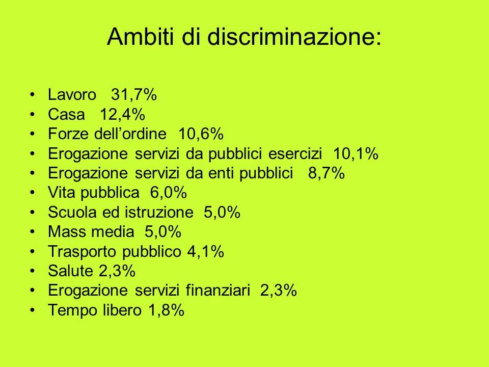Lavoro 31,7% Casa 12,4% Forze dellordine 10,6% Erogazione servizi da pubblici esercizi 10,1% Erogazione servizi da enti pubblici 8,7% Vita pubblica 6,0% Scuola ed istruzione 5,0% Mass media 5,0% Trasporto pubblico 4,1% Salute 2,3% Erogazione servizi finanziari 2,3% Tempo libero 1,8% Ambiti di discriminazione: