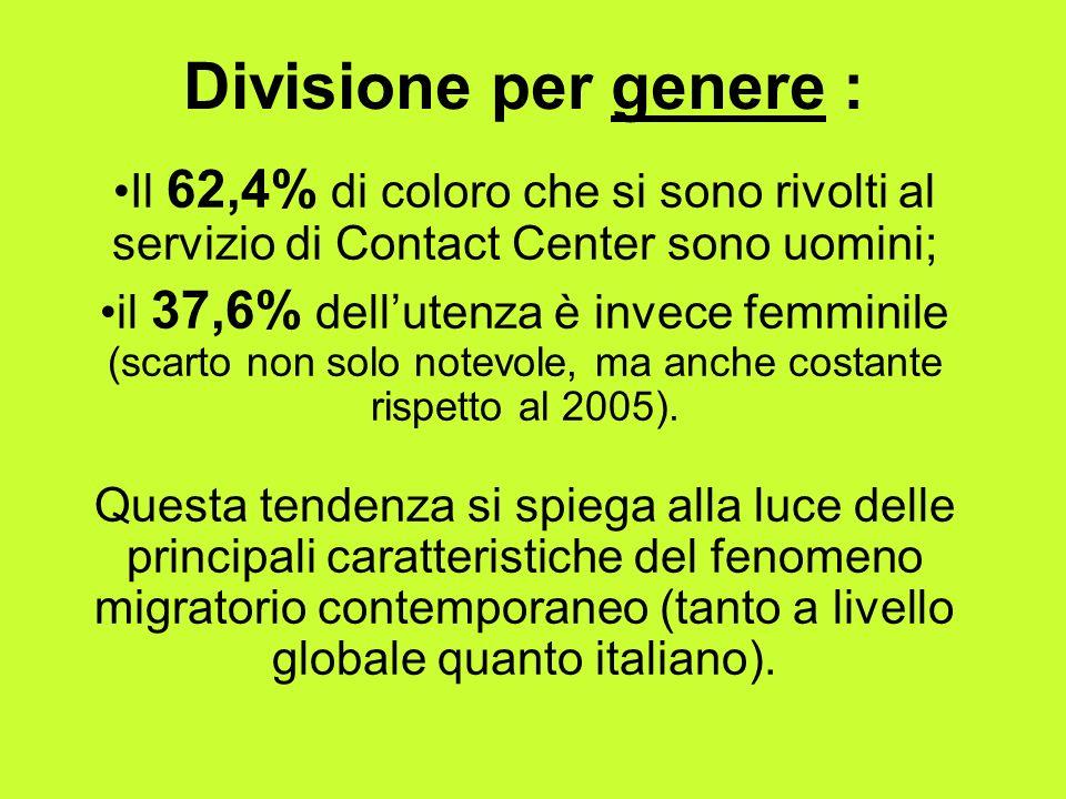 Divisione per genere : Il 62,4% di coloro che si sono rivolti al servizio di Contact Center sono uomini; il 37,6% dellutenza è invece femminile (scarto non solo notevole, ma anche costante rispetto al 2005).