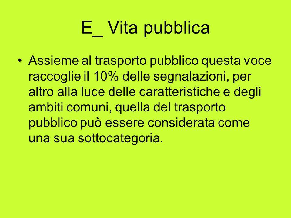 E_ Vita pubblica Assieme al trasporto pubblico questa voce raccoglie il 10% delle segnalazioni, per altro alla luce delle caratteristiche e degli ambiti comuni, quella del trasporto pubblico può essere considerata come una sua sottocategoria.