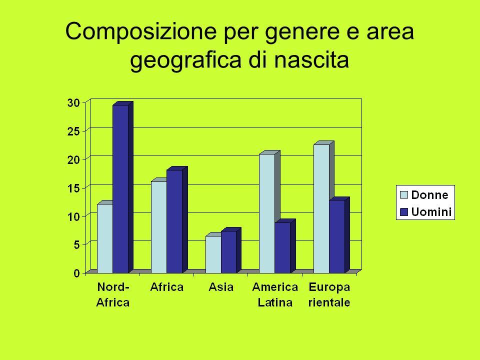Composizione per genere e area geografica di nascita