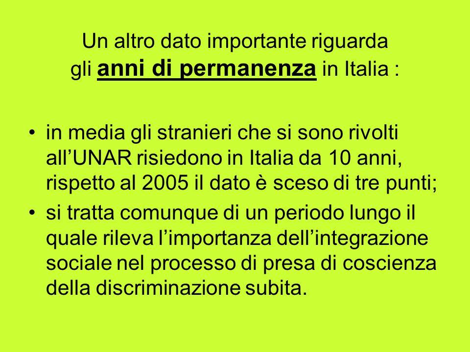 … più nel dettaglio: Il 27,5% degli utenti risiede in Italia da meno di 5 anni; Il 36,2% ha una permanenza che oscilla tra i 5 ed i 10 anni; Il 12,6% tra gli 11 ed i 15 anni; Il 23,7% risiede in Italia da oltre 15 anni.