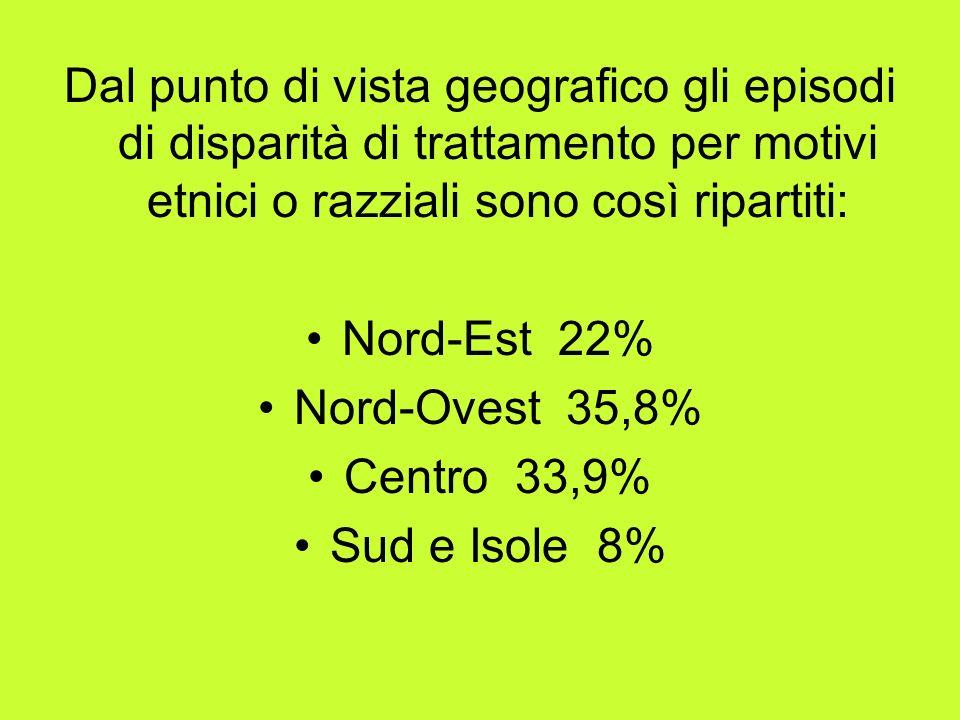 Dal punto di vista geografico gli episodi di disparità di trattamento per motivi etnici o razziali sono così ripartiti: Nord-Est 22% Nord-Ovest 35,8% Centro 33,9% Sud e Isole 8%